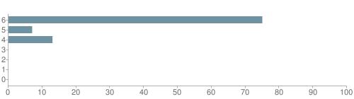 Chart?cht=bhs&chs=500x140&chbh=10&chco=6f92a3&chxt=x,y&chd=t:75,7,13,0,0,0,0&chm=t+75%,333333,0,0,10 t+7%,333333,0,1,10 t+13%,333333,0,2,10 t+0%,333333,0,3,10 t+0%,333333,0,4,10 t+0%,333333,0,5,10 t+0%,333333,0,6,10&chxl=1: other indian hawaiian asian hispanic black white